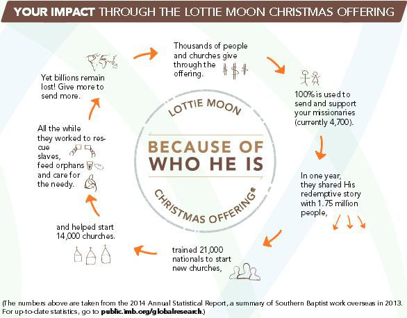 Lottie Moon Christmas Offering 2020 Theme Lottie Moon Christmas Offering 2020 Theme | Bczypv